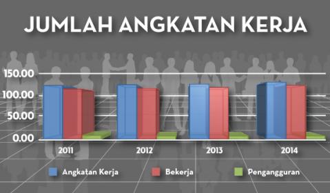 Sumber: http://www.merdeka.com/uang/4-fakta-seputar-tenaga-kerja-dan-pengangguran-di-indonesia.html
