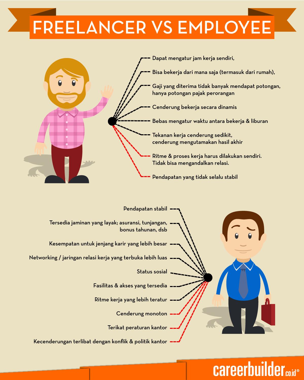 Pilih Freelance Atau Menjadi Karyawan?